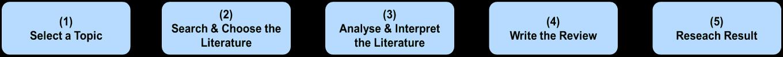 academy-enterprenuership-literature