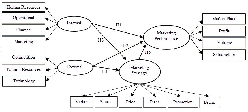 academy-entherprenuership-framework