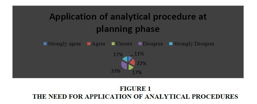 academy-entrepreneurship-Analytical-Procedures