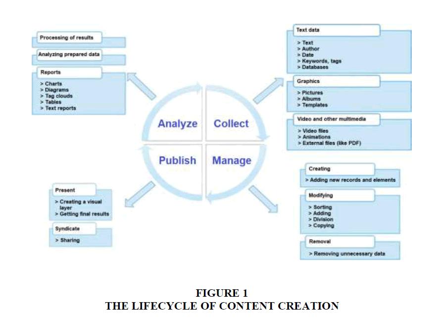 academy-entrepreneurship-Content-Creation