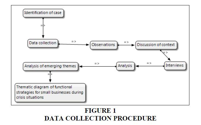 academy-entrepreneurship-Data-Collection