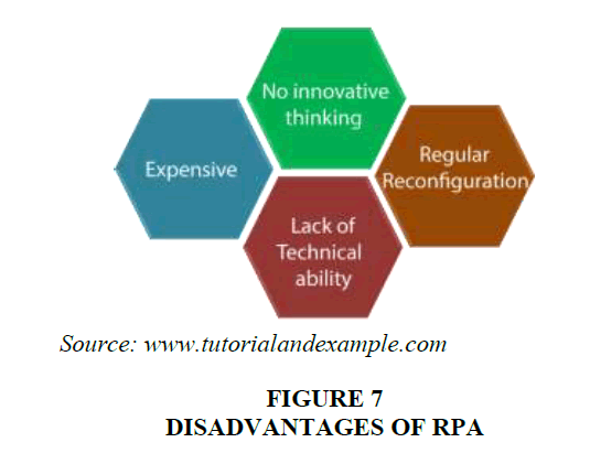 academy-entrepreneurship-Disadvantages-RPA