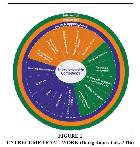 academy-entrepreneurship-Entrecomp-Framework