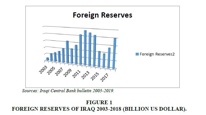 academy-entrepreneurship-Foreign-Reserves