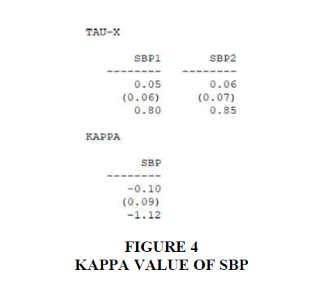 academy-entrepreneurship-Kappa-Value