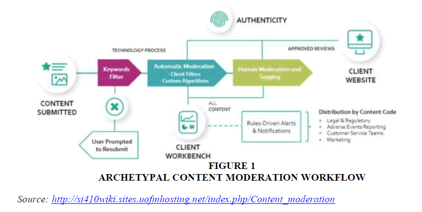 academy-entrepreneurship-Moderation-Workflow