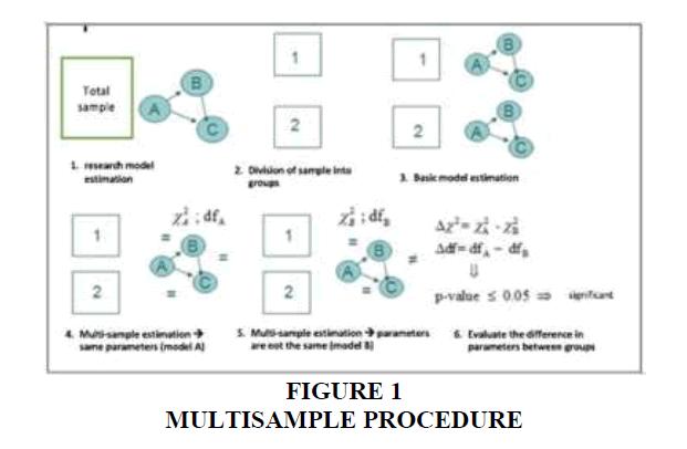 academy-entrepreneurship-Multisample-Procedure