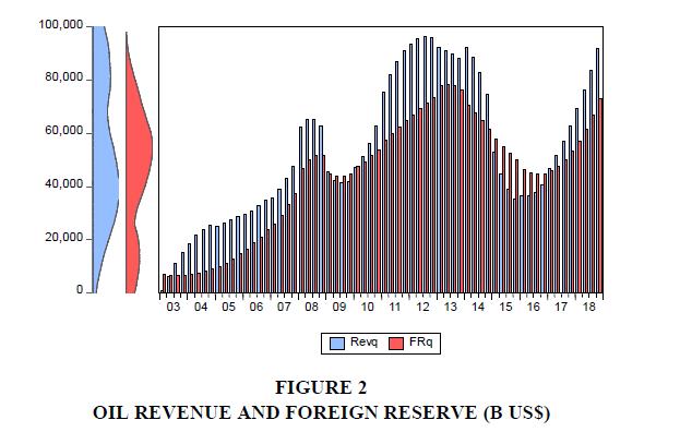 academy-entrepreneurship-Oil-Revenue