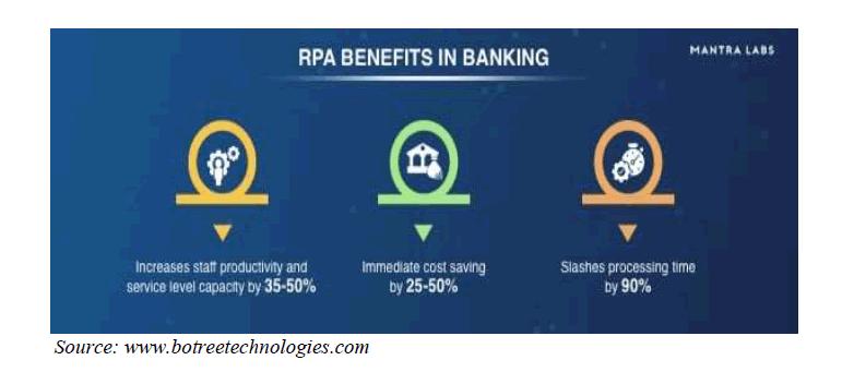 academy-entrepreneurship-RPA-Benefits