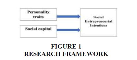 academy-entrepreneurship-Research-Framework