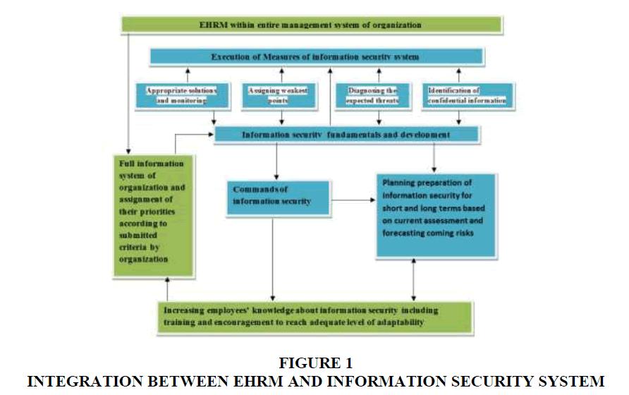 academy-entrepreneurship-Integration-Security