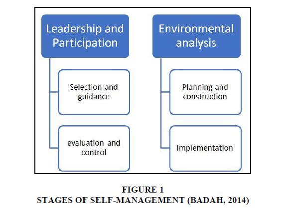 academy-entrepreneurship-Self-Management