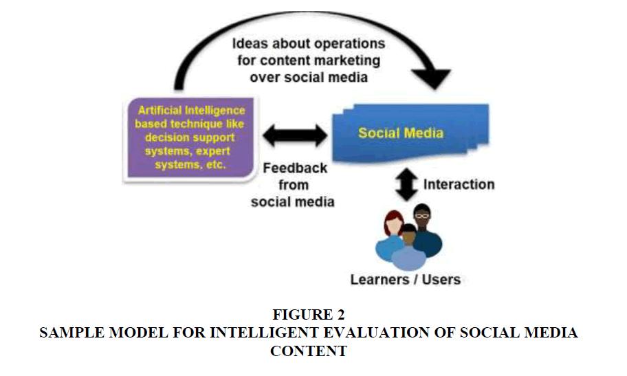 academy-entrepreneurship-Social-Media