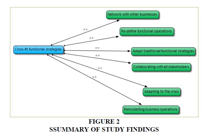 academy-entrepreneurship-Study-Findings