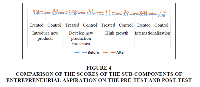 academy-entrepreneurship-Sub-Components