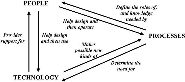 academy-entrepreneurship-components