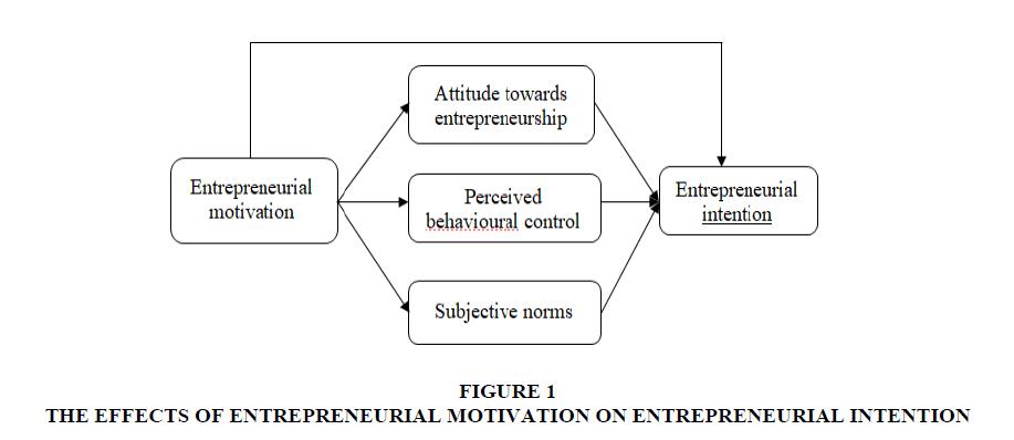 academy-entrepreneurship-entrepreneurial-intention