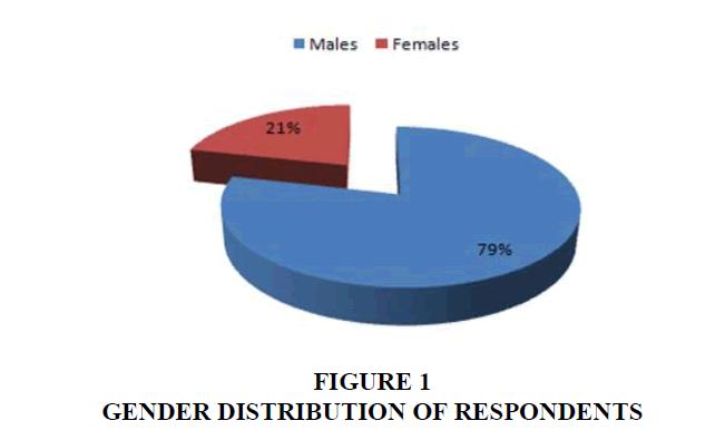 academy-entrepreneurship-gender-distribution