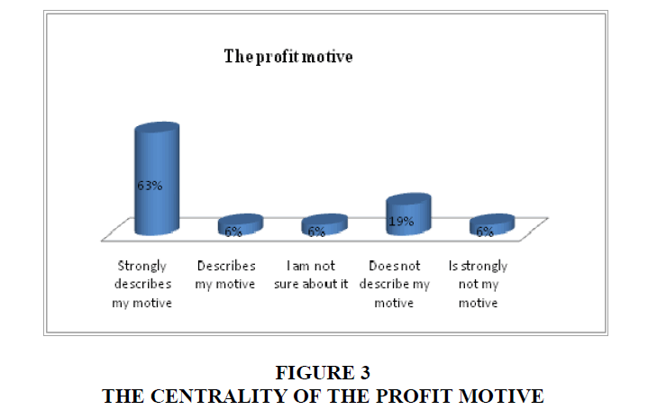 academy-entrepreneurship-profit-motive