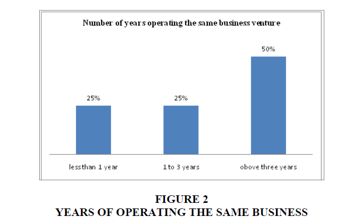 academy-entrepreneurship-same-business