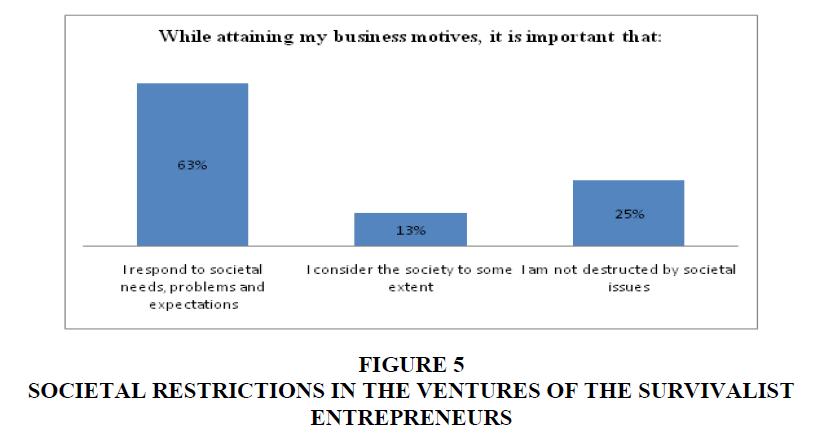academy-entrepreneurship-societal-restrictions