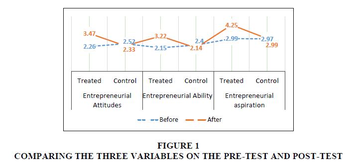 academy-entrepreneurship-three-Variables