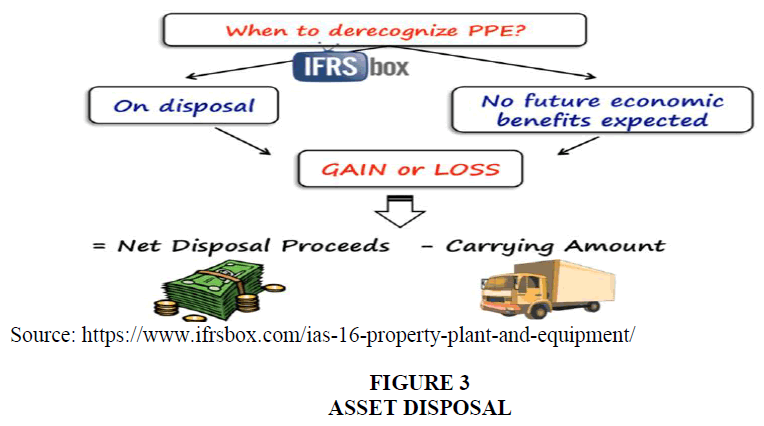 academy-of-accounting-and-financial-studies-asset-disposal