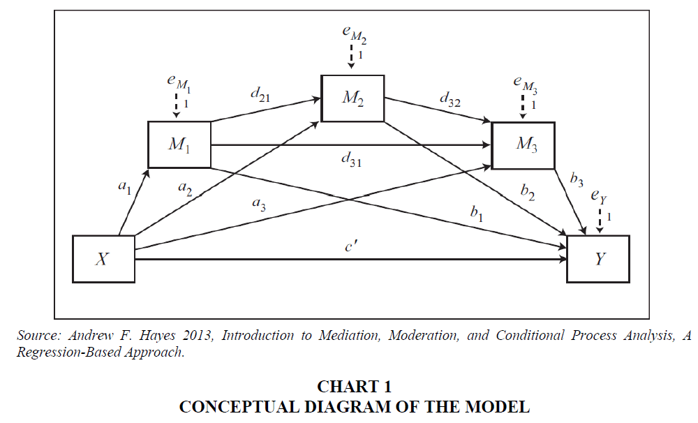 academy-of-accounting-and-financial-studies-conceptual-diagram