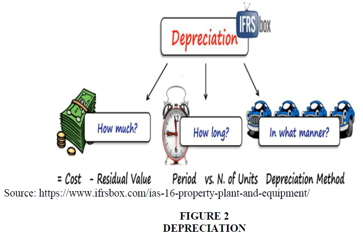 academy-of-accounting-and-financial-studies-depreciation