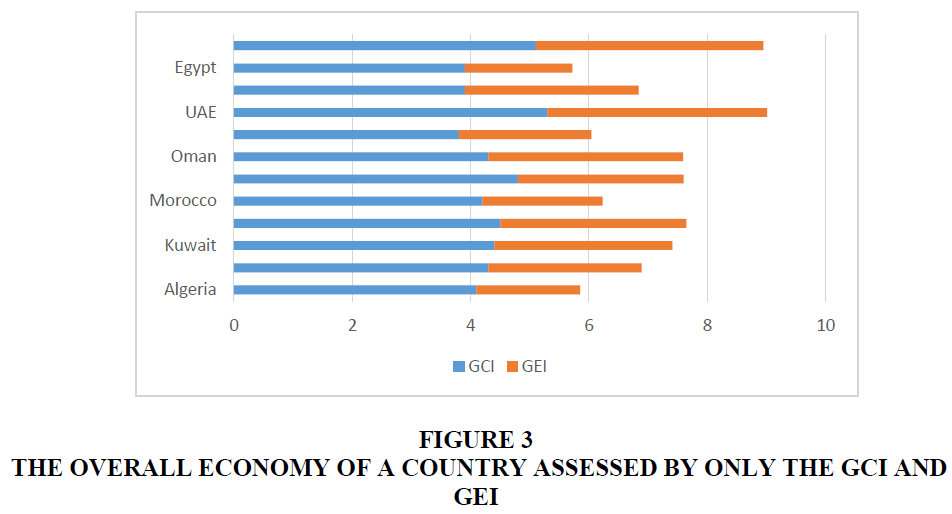 academy-of-entrepreneurship-country-assessed