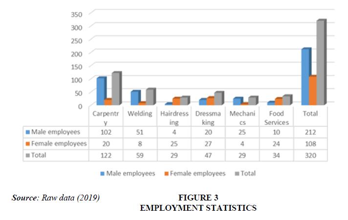 academy-of-entrepreneurship-employment-statistics
