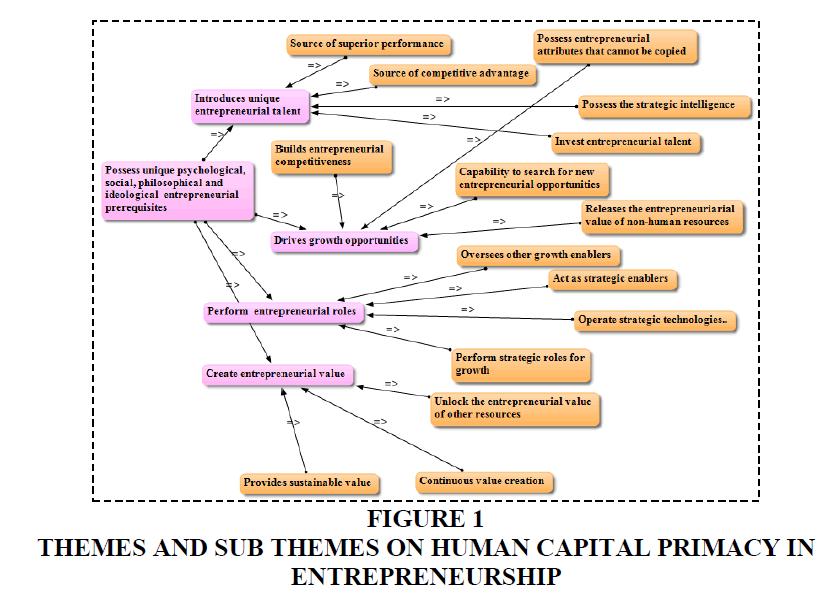 academy-of-entrepreneurship-human-capital-primacy