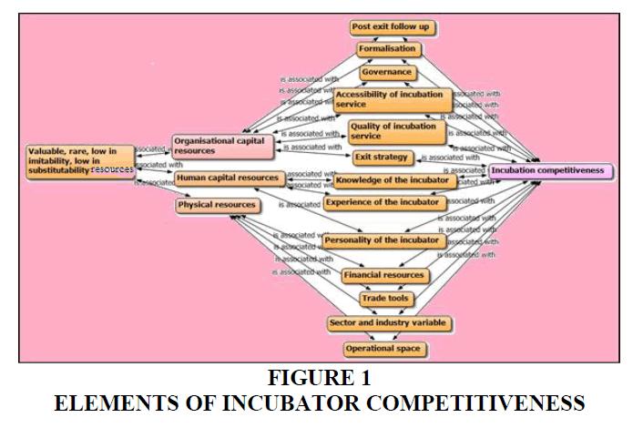 academy-of-entrepreneurship-incubator-competitiveness