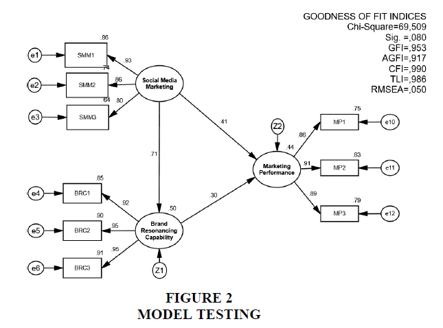 academy-of-entrepreneurship-model-testing