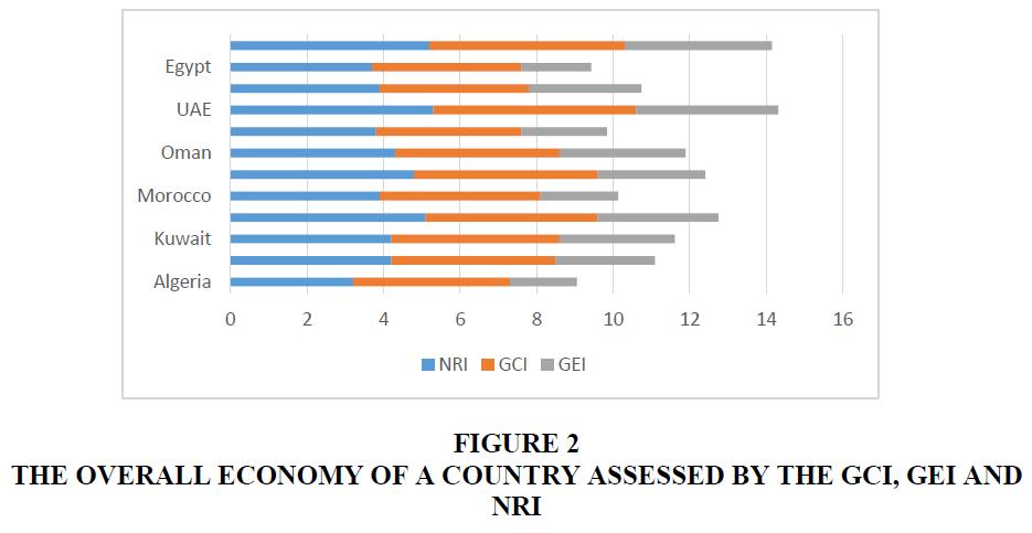 academy-of-entrepreneurship-overall-economy