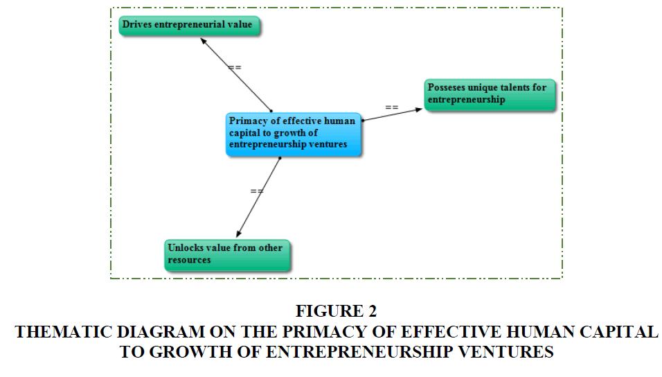 academy-of-entrepreneurship-thematic-diagram