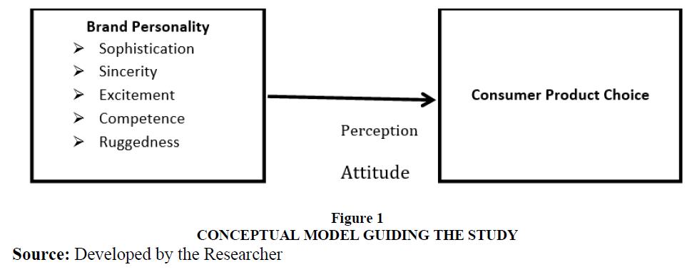 academy-of-marketing-studies-conceptual-model
