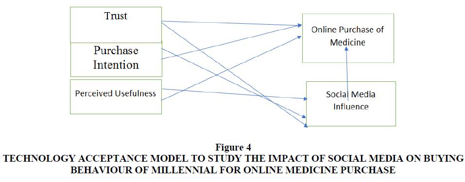 academy-of-marketing-studies-medicine-purchase