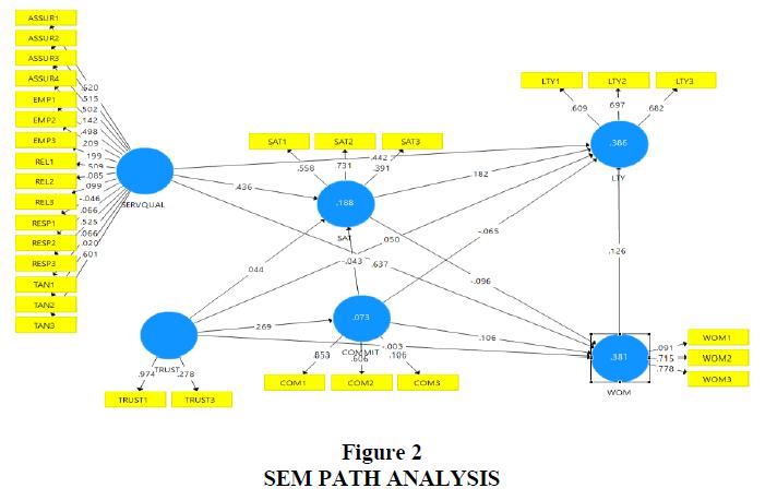 academy-of-marketing-studies-path-analysis