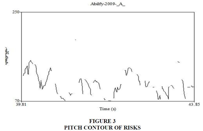 academy-of-marketing-studies-pitch-contour