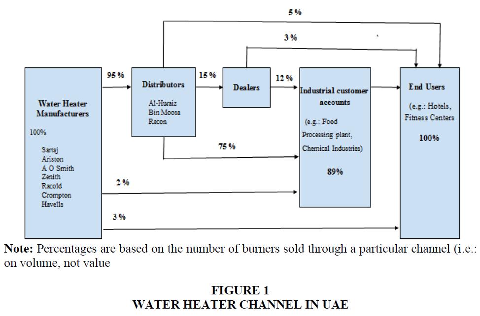academy-of-marketing-studies-water-heater