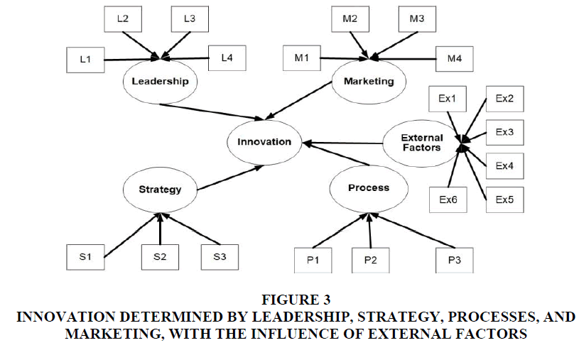 academy-of-strategic-management-external-factors