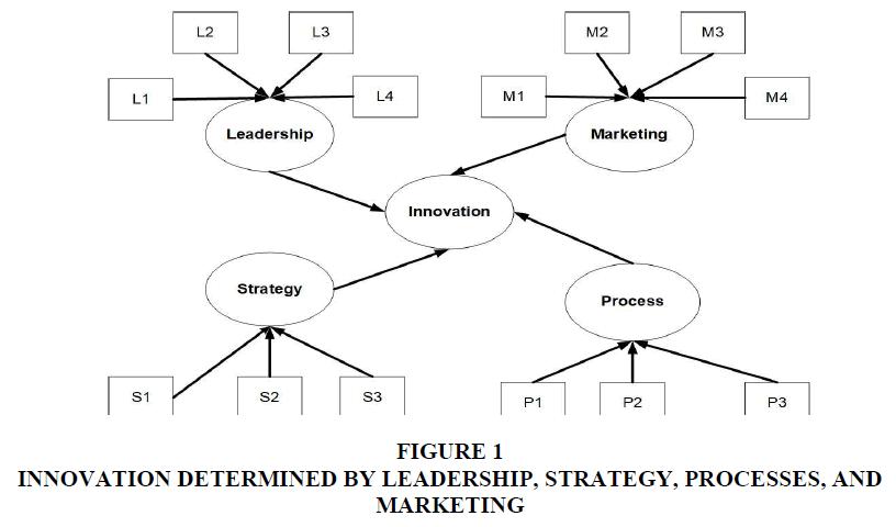 academy-of-strategic-management-innovation-determined