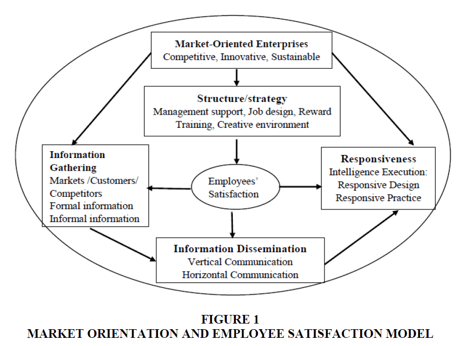 academy-of-strategic-management-market-orientation