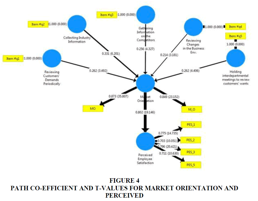 academy-of-strategic-management-perceived