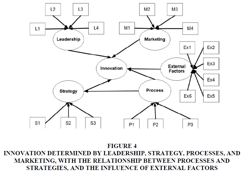academy-of-strategic-management-processes-strategies