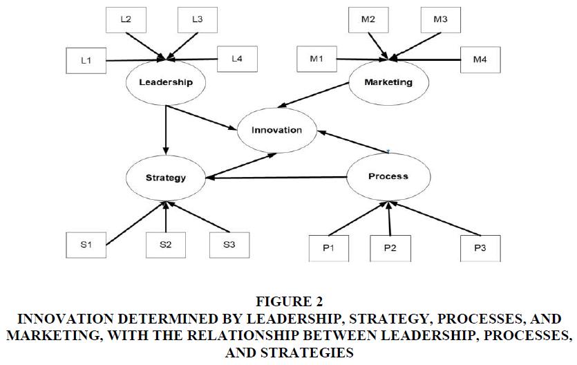 academy-of-strategic-management-relationship