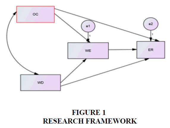 academy-of-strategic-management-research-framework