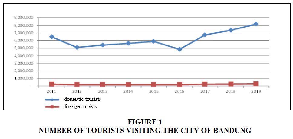 academy-of-strategic-management-tourists-visiting