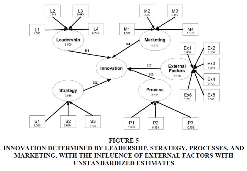 academy-of-strategic-management-unstandardized-estimates
